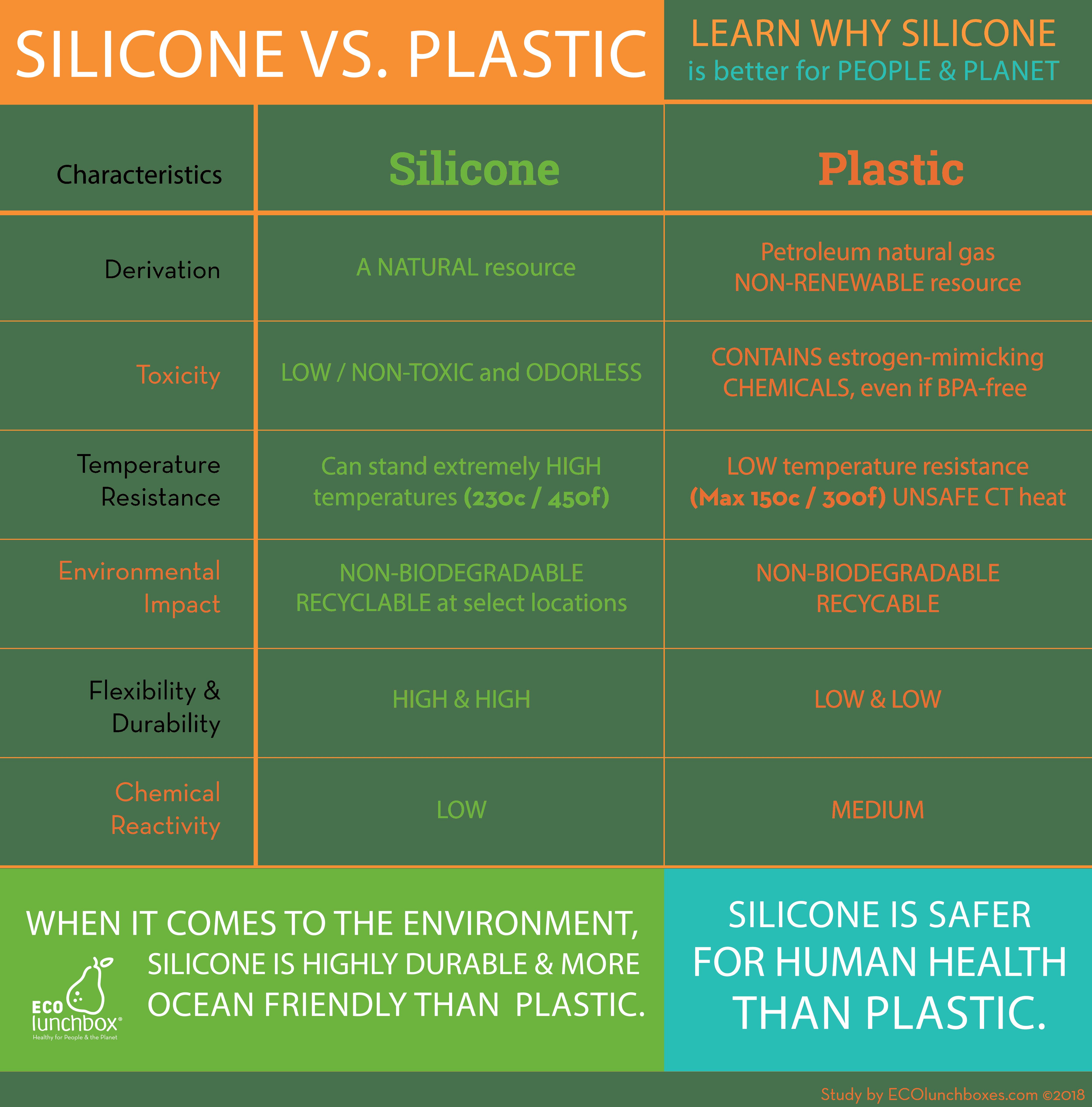ECOlunchbox-Plastic-vs